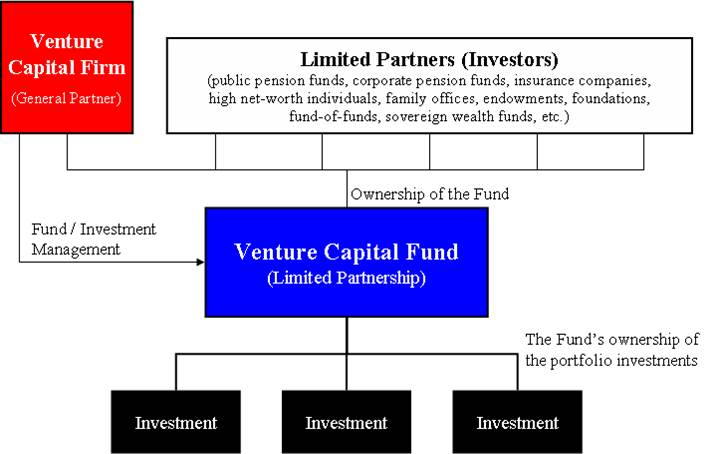 term sheet of venture capitals Four term sheet provisions that protect vc interests we break down four term sheet provisions that vcs utilize the venture capital lifecycle.